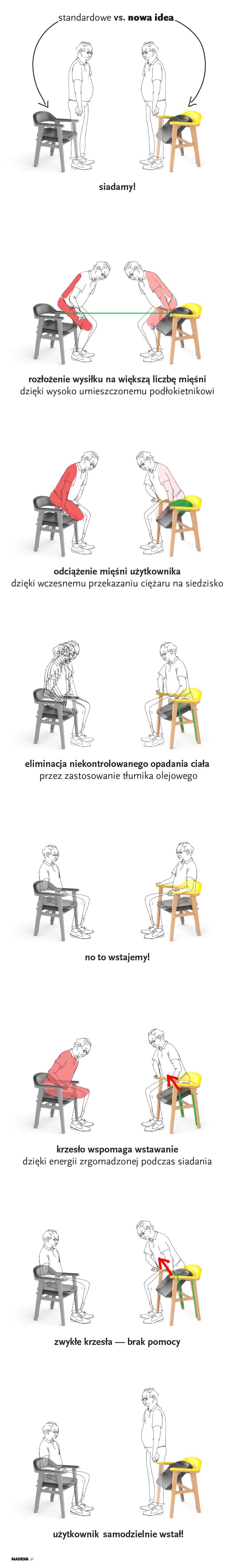 ergonomiczne krzesło, opis